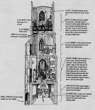 Section of a church showing how cramped the ringing chamber can be