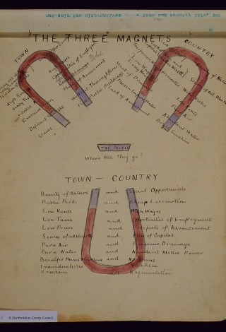 Howard's manuscript diagram of the three magnets | Hertfordshire Archives and Local Studies