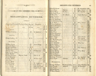 Poll book 1805   Hertfordshire Archives and Local Studies